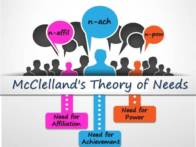 mcclellands theory of needs David c mcclelland's motivational needs theory [edit] david mcclelland pioneered workplace motivational thinking, developing achievement-based motivational theory and models, and promoted improvements in employee assessment methods, advocating competency-based assessments and tests, arguing them to be better than traditional iq and personality .