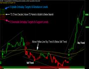 Buy Sell Target & Stop Loss Trading Signals Software for Equity, Commo