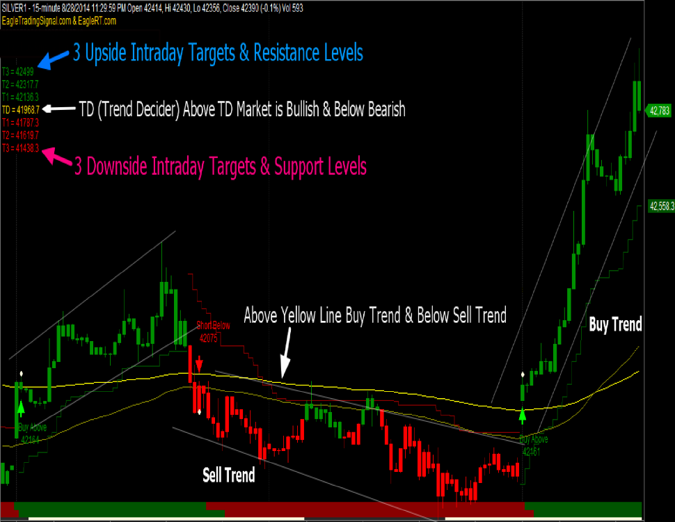 Trend Trading: The 4 Most Common Indicators
