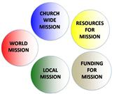 World Mission Resources presentation