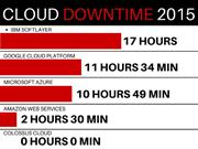 How Much Downtime Did You Experience Last Year?