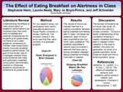 The Effect of Eating Breakfast on Alertness in Class