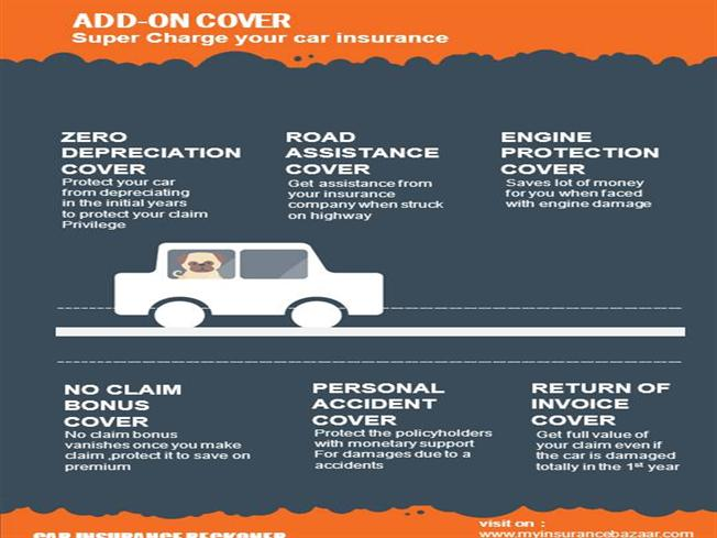 My Insurance Bazaar Five Add On Covers For Charge Your Car Insura