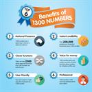 Business Benefits of 1300 Numbers