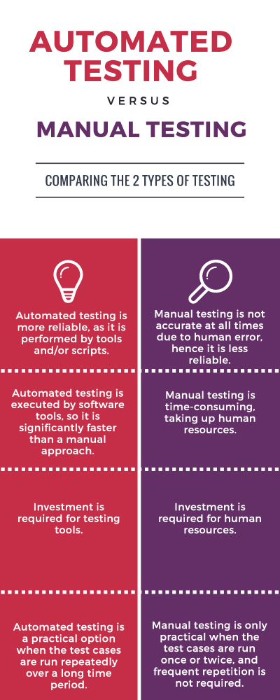Automation Testing Vs Manual Testing |authorSTREAM
