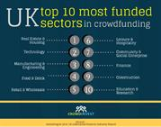 Crowdinvest : UK Most funded sectors in crowdfunding