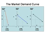 The Market Demand Curve graph