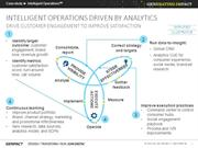 Drive Customer Engagement to Improve Satisfaction with Genpact