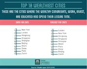 Top 10 wealthiest cities for investment