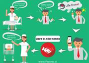 Quick easy way to connect with voluntary blood donors in India