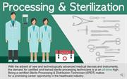 Processing and Sterilization - Altamont Healthcare Infographic