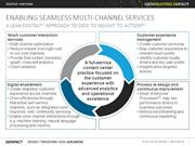 Reimagine Customer Experience with Digital Approach