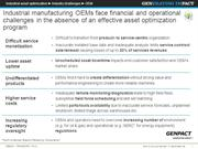 Need of Asset Optimization in the Industrial Manufacturing OEMs