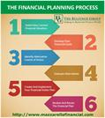 The Financial Planning Process - Mazzarella Financial