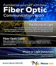 Familiarize Yourself With How Fiber Optic Communications Work