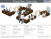 Tutors India  process  Flow | Dissertation Writing Services