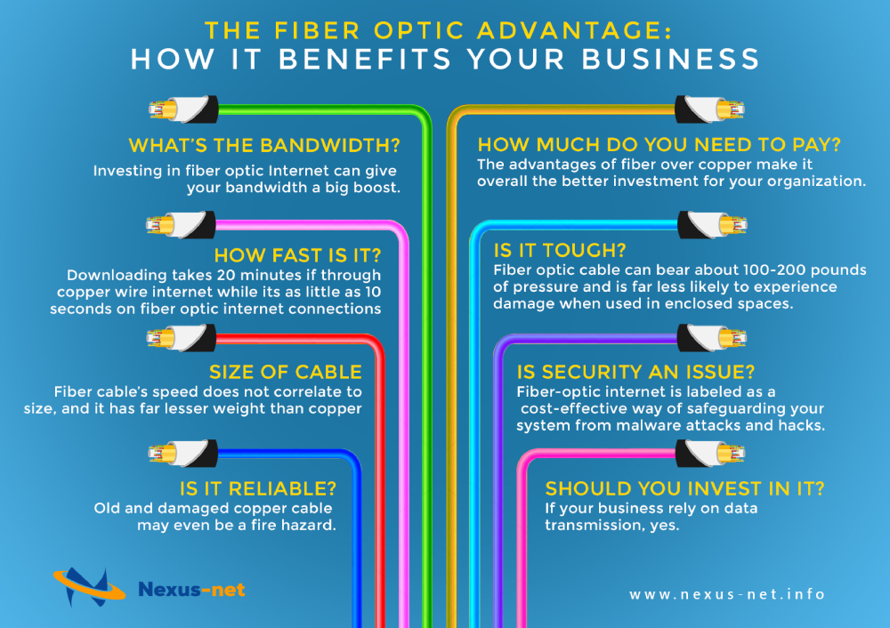 The Fiber Optic Advantage how it Benefits Your Business |authorSTREAM