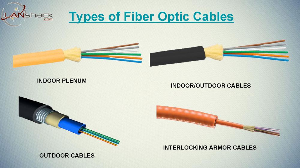 Choosing a Fiber Optic Cable Type for Your Installation |authorSTREAM