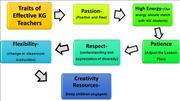 Traits of effective teachers