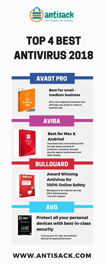 TOP 4 BEST ANTIVIRUS 2018 |authorSTREAM