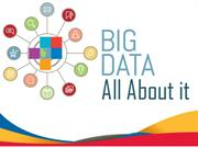 All About Big Data: Categories, Types, Benefits etc of Big Data