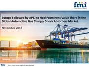 Automotive Gas Charged Shock Absorbers Market