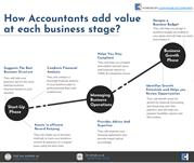 How Accountants Add Value At Each Business Stage?