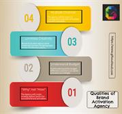 Qualities of Brand Activation Agency