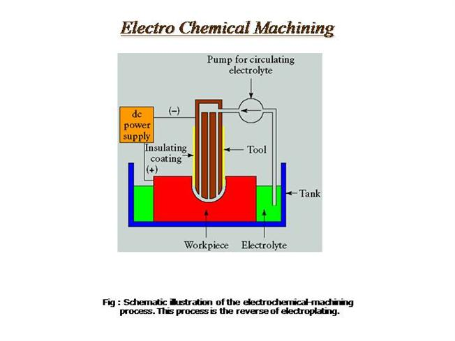 What is electric discharge machining (edm) process youtube.