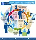 How A Staffing Firm Works - KVB Staffing Solutions