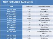 Full Moon Dates 2020 2021