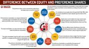 Know About Types and Difference Between Equity and Preference Shares