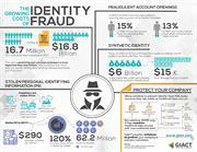 Fraud Detection with Machine Learning For e-Commerce and Retailers