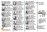 Posters' Album of Nobel Prize Winners in Physiology or Medicine -2