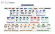 Harbor Research - M2M Industry Landscape Map