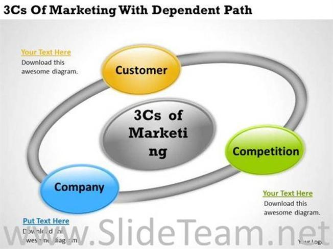 3 c s of marketing ppt templates powerpoint diagram
