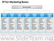 7 P'S FOR MARKETING PPT SLIDES
