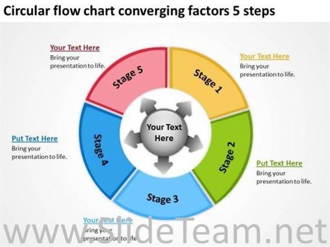 Circular Flow Chart Converging Factors 5 Steps Powerpoint Diagram