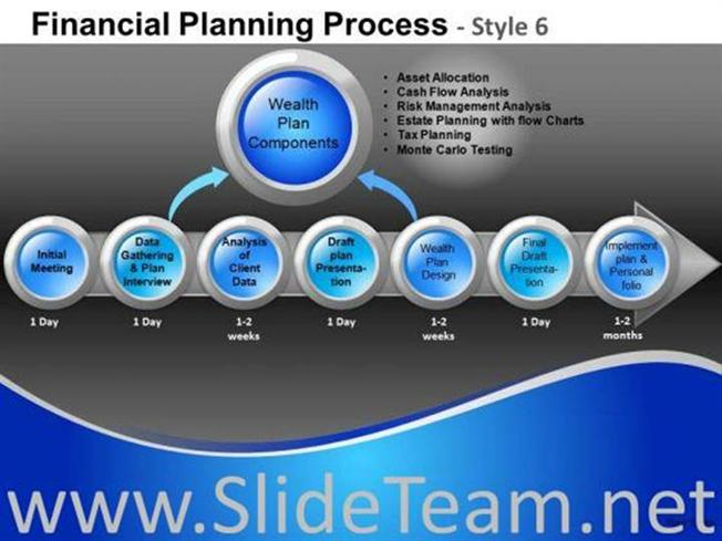 Components Financial Planning Process 6 Powerpoint Slides Powerpoint