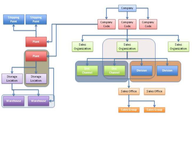 mrp workflow diagram ehr workflow diagram #5
