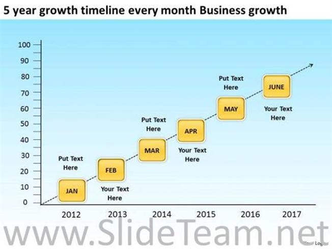 5 year growth timeline monthly ppt slides powerpoint diagram related powerpoint templates toneelgroepblik Gallery