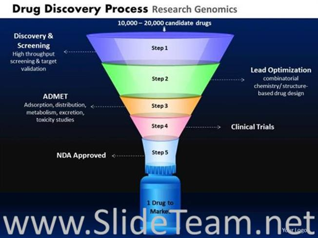 drug discovery funnel process-powerpoint diagram, Powerpoint templates