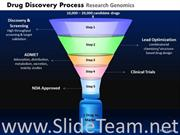 Drug Discovery Funnel Process