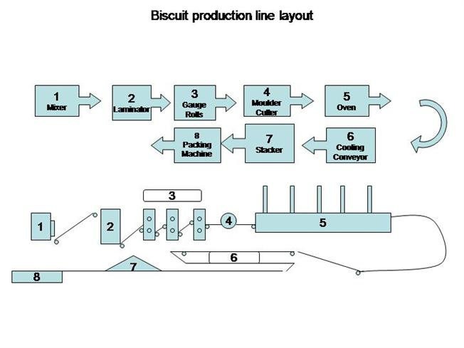 ASSEMBLY LINE LAYOUT PDF DOWNLOAD