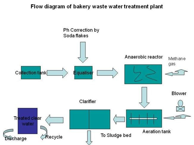Flow diagram of bakery waste water treatment plant authorstream ccuart Image collections