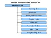 Manpower  distribution in bread production unit2