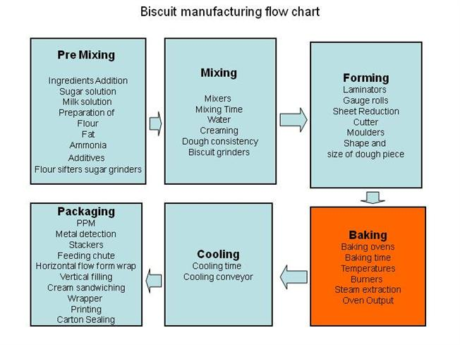 Biscuit Manufacturing Flow Chart |authorSTREAM