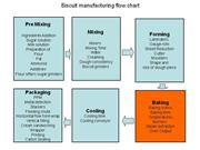 Biscuit manufacturing flow chart