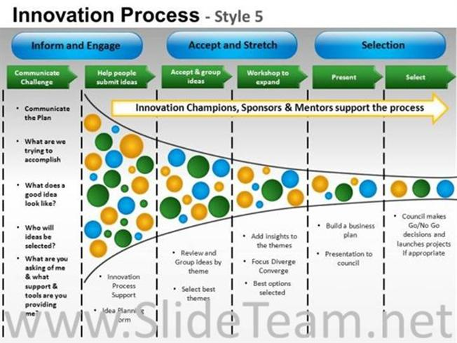 Product innovation process ppt layout powerpoint diagram related powerpoint templates toneelgroepblik Choice Image