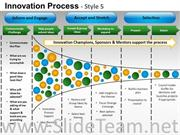 Product Innovation Process PPT Layout